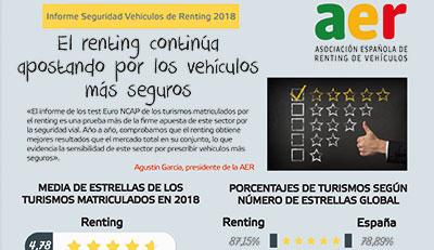 Infografia-seguridad-renting-2018-400