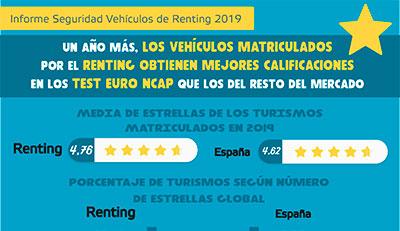 Infografía-seguridad-renting-2019-400