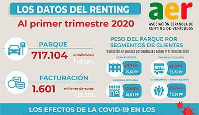 Los-datos-del-renting-primer-trimestre-2020-400