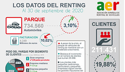 INFO-DATOS-RENTING-A-SEPTIEMBRE-2020-400