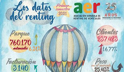 Los-datos-del-renting-primer-semestre-2021_400